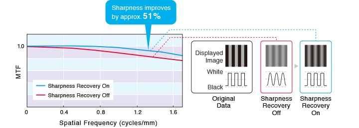 mx315 sharpness recovery