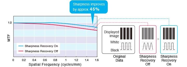 eizo sharpness recovery