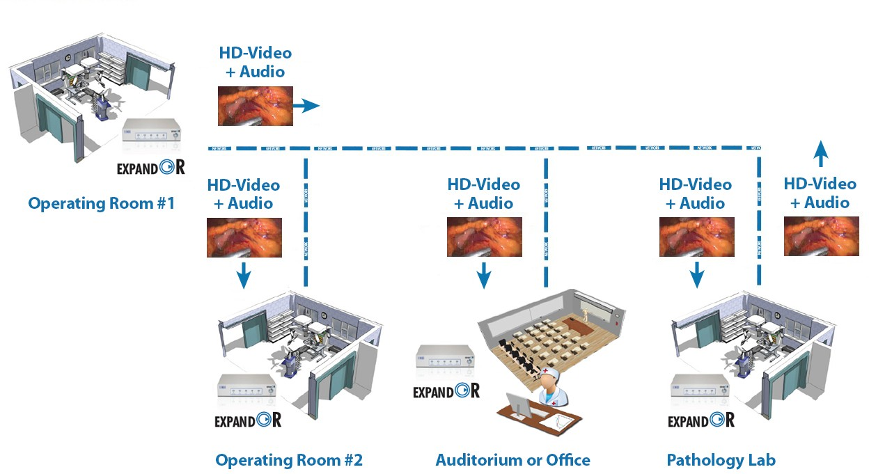 NDS ExpandOR Secure Multi-Node Video Streaming System